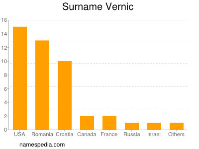 Surname Vernic