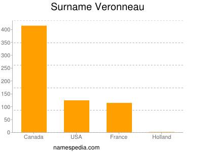 Surname Veronneau