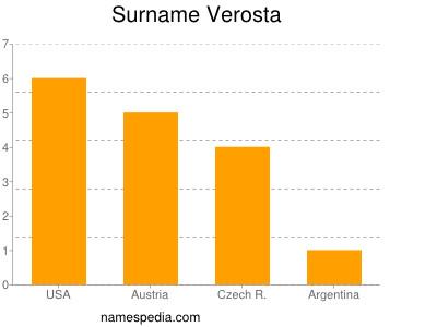 Surname Verosta