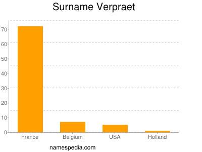 Surname Verpraet