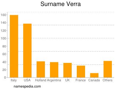 Surname Verra