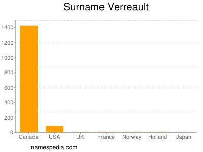 Surname Verreault