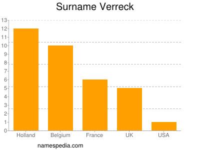 Surname Verreck