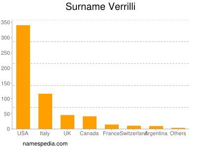 Surname Verrilli