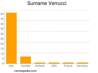 Surname Verrucci