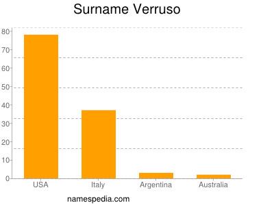 Surname Verruso