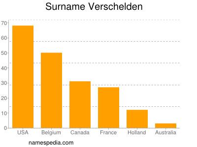 Surname Verschelden