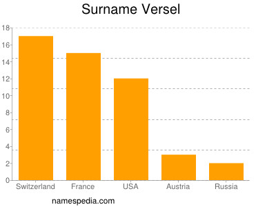 Surname Versel