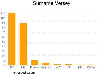 Surname Versey