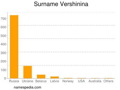 Surname Vershinina
