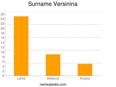 Surname Versinina
