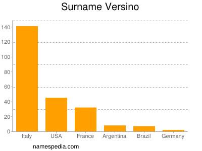 Surname Versino