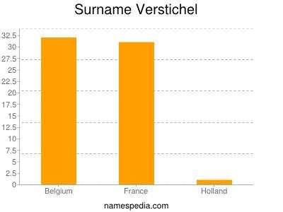 Surname Verstichel