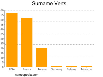 Surname Verts