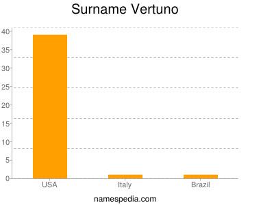 Surname Vertuno