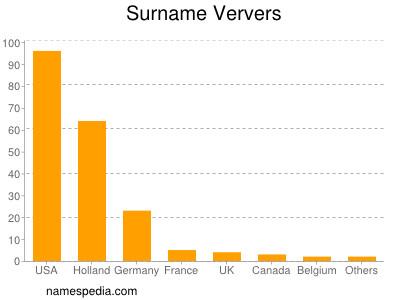 Surname Ververs