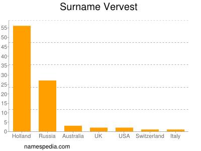Surname Vervest