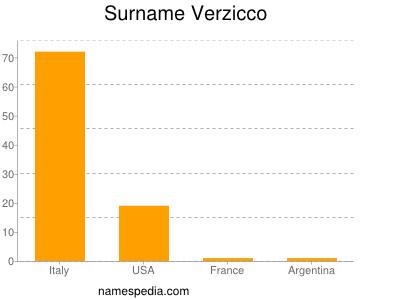Surname Verzicco