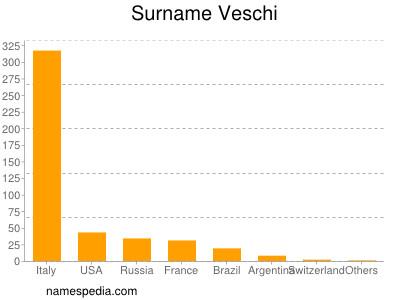 Surname Veschi