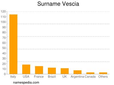 Surname Vescia