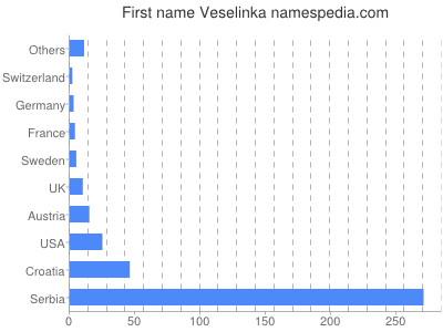 Given name Veselinka