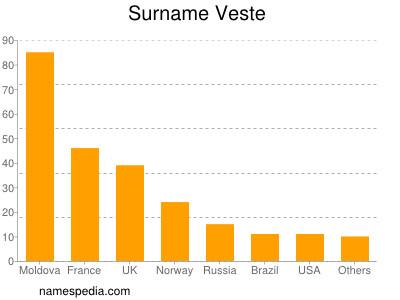 Surname Veste