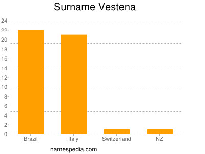 Surname Vestena