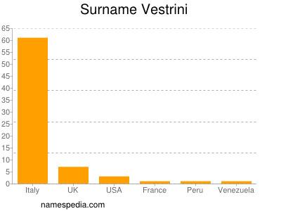 Surname Vestrini
