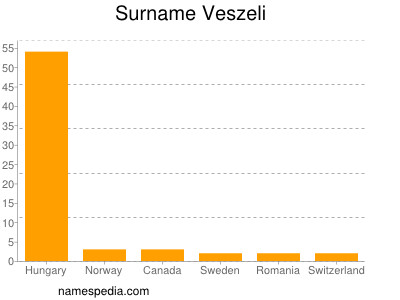 Surname Veszeli