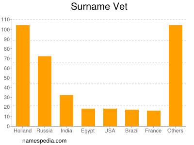 Surname Vet