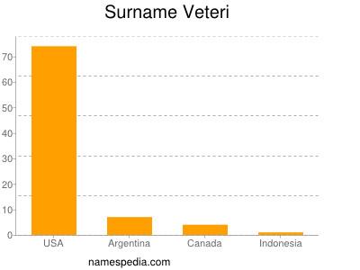 Surname Veteri