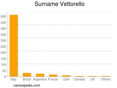 Surname Vettorello