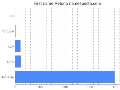 Given name Veturia