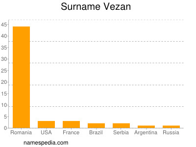 Surname Vezan