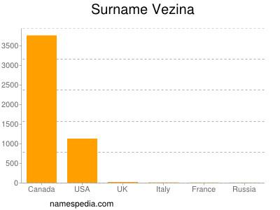 Surname Vezina