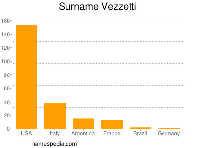 Surname Vezzetti