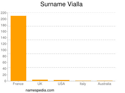 Surname Vialla