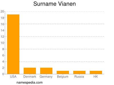 Surname Vianen