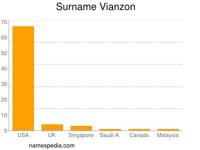 Surname Vianzon