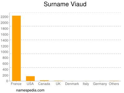 Surname Viaud