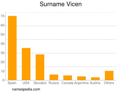 Surname Vicen