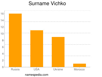 Surname Vichko