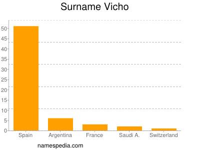 Surname Vicho