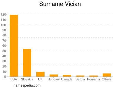Surname Vician