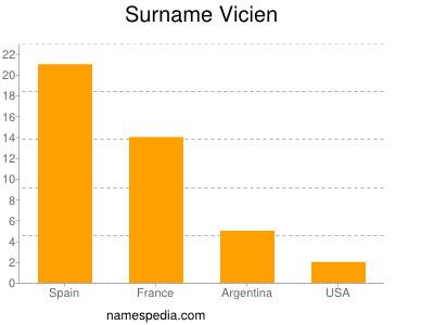 Surname Vicien