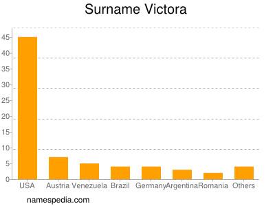 Surname Victora