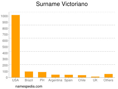 Surname Victoriano