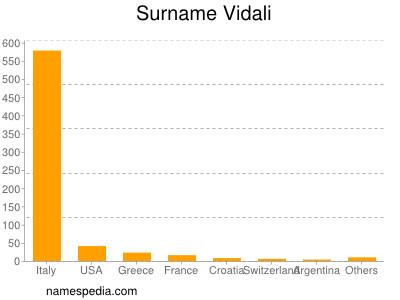 Surname Vidali