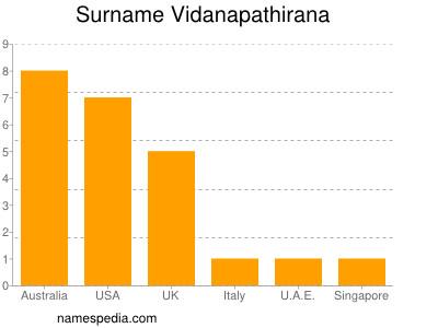 Surname Vidanapathirana