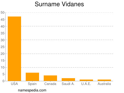 Surname Vidanes